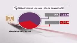 نتائج الاستفتاء على تعديل الدستور المصري